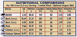 Bison Meat Nutritional Value Comparison Chart